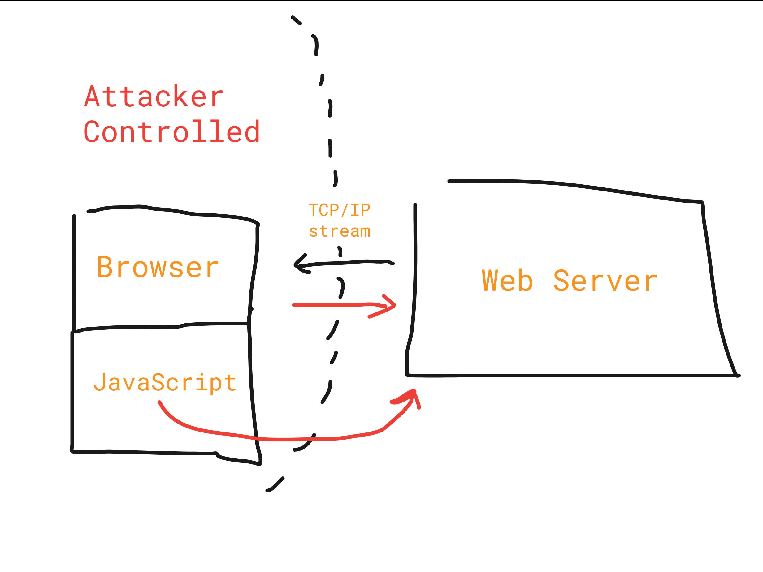 attacker model