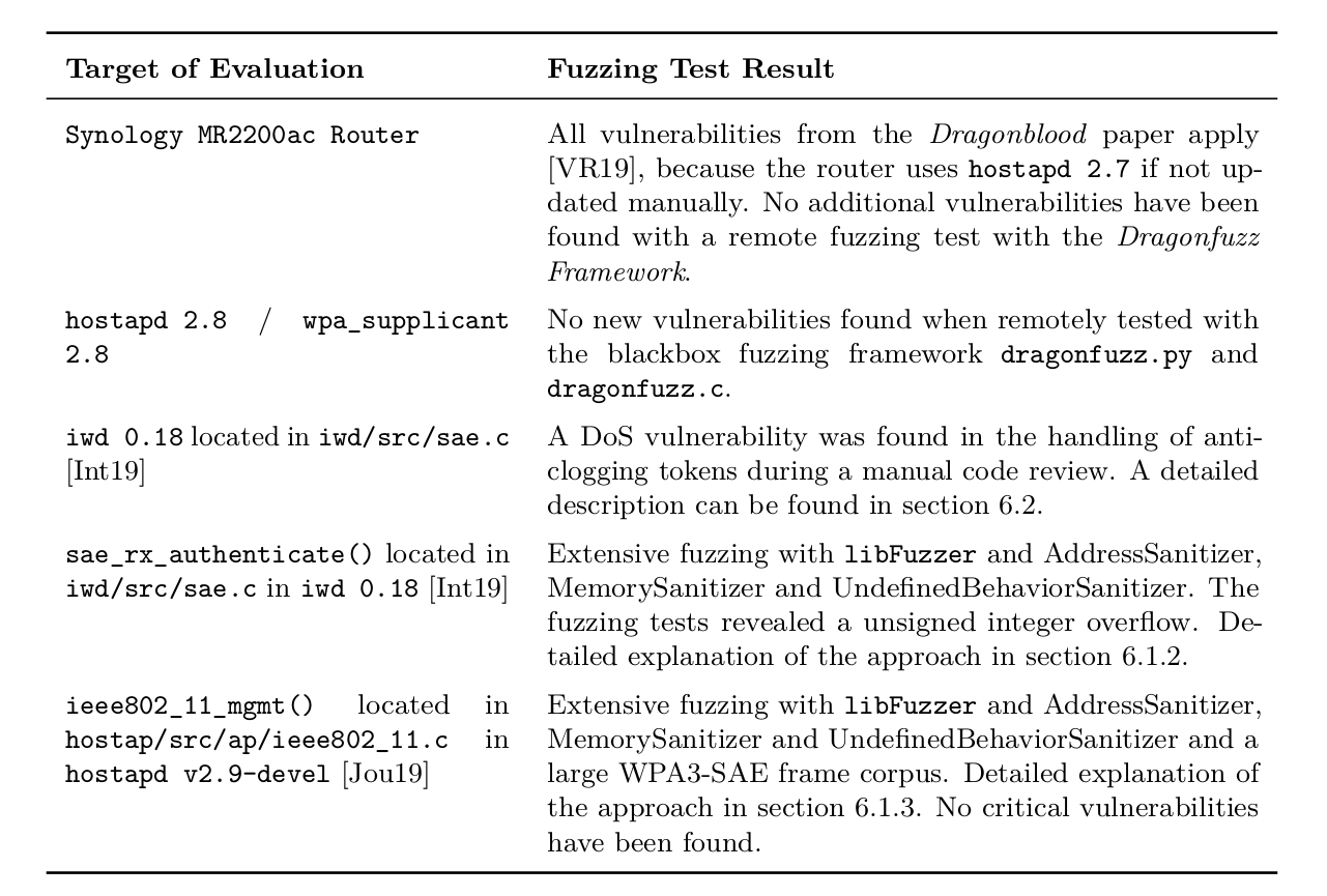 Fuzzing Results