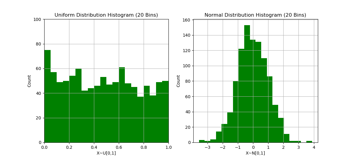 Uniform and Normal Distribution